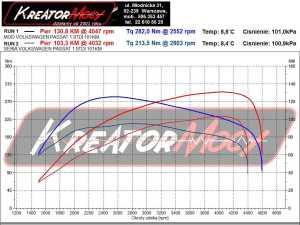 Wykres mocy Volkswagen Passat B5 1.9 TDI 100 KM