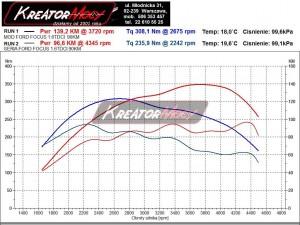 Wykres mocy Ford Focus MK2 1.6 TDCI 90 KM