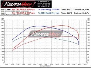 Wykres mocy Mercedes W164 ML 280 CDI 190 KM