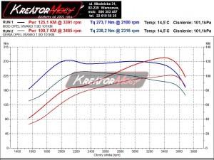 Wykres mocy Opel Vivaro 1.9 DTI 100 KM