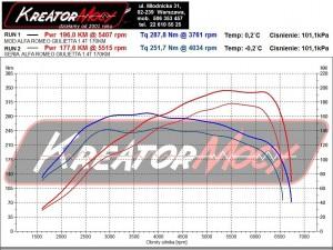 Wykres z hamowni Alfa Romeo Giulietta 1.4 TB MultiAir 170 KM