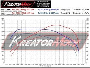 Wykres z hamowni Audi A4 B8 2.0 TDI 136 KM
