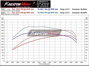 Wykres z hamowni Audi A8 D3 3.0 TDI 233 KM