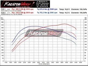 Wykres z hamowni Audi Q7 4.2 TDI 340 KM