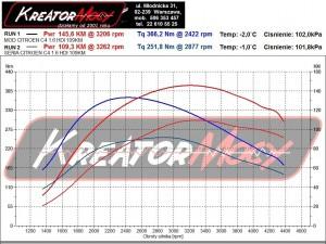 Wykres z hamownia Citroen C4 Picasso 1.6 HDI 109 KM