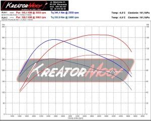Wykres z hamowni Hyundai i40 1.7 CRDI 115 KM