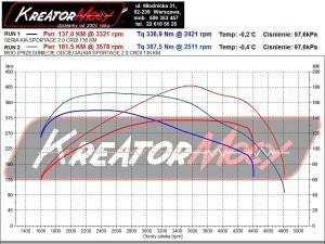 Wykres z hamowni Kia Sportage 2.0 CRDI 136 KM