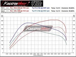 Wykres z hamowni Mercedes W203 C 200 CDI 122 KM z manualną skrzynią biegów