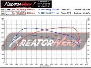 Wykres z hamowni Mercedes W203 C 200 CDI 122 KM (automatyczna skrzynia)