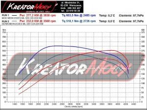 Wykres z hamowni Mercedes W164 ML 320 CDI 224 KM