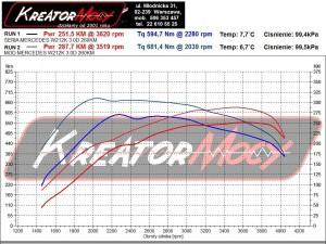 Wykres z hamowni Mercedes W212 E 350 CDI 265 KM