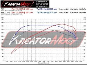 Wykres z hamowni Nissan X-Trail 2.0 DCI 175 KM