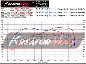 Wykres z hamowni Renault Megane RS 2.0 Turbo 250 KM