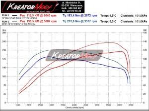 Wykres z hamowni Seat Ibiza 6J 1.2 TSI 105 KM