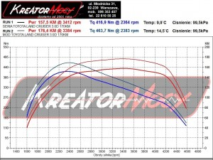 Wykres z hamowni Toyota Land Cruiser 150 3.0 D4D 173 KM