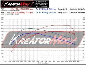 Wykres z hamownia Volvo S60 2.4 D5 185 KM