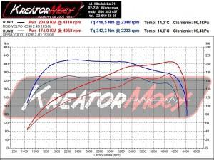Wykres z hamowni Volvo XC90 2.4 D5 163 KM