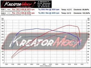 Wykres z hamowni VW Passat Alltrack 2.0 TSI 210 KM 4motion DSG