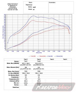 Wykres z hamowni Audi S3 8P 2.0 TFSI 265 KM