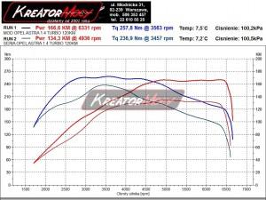 Wykres z hamowni Opel Astra J 1.4 Turbo 120 KM
