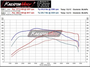 Wykres z hamowni Audi A4 B8 2.0 TFSI 211 KM (manual)