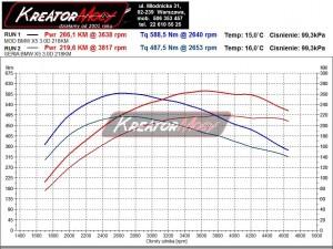 Wykres z BMW X5 E53 3.0d 218 KM