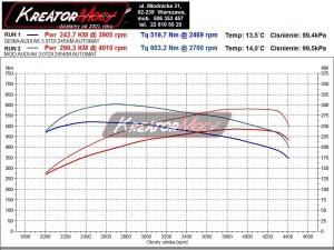 Wykres z hamowni Audi A6 C6 3.0 TDI 240 KM automat