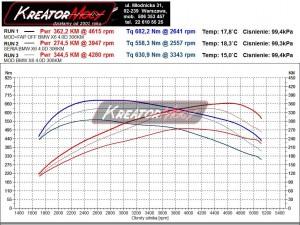 Wykres z hamowni BMW X6 E71 xDrive40d 3.0sd 306 KM