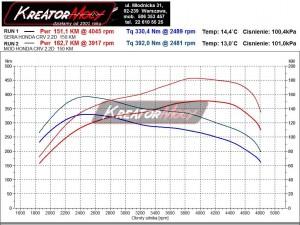 Wykres mocy Honda CRV 2.2 i-DTEC 150 KM
