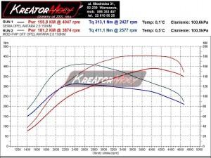 Wykres z hamowni Opel Antara 2.0 CDTI 150 KM