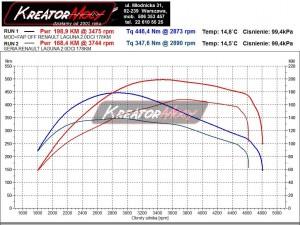 Wykres z hamowni Renault Laguna III 2.0 DCI 178 KM