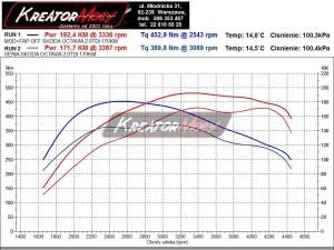 Wykres z hamowni Skoda Octavia II RS 2.0 TDI 170 KM