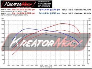 Wykres z hamowni Subaru Forester 2.0D 150 KM