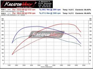 Wykres z hamowni Ford Mondeo MK4 1.6 EcoBoost 160 KM