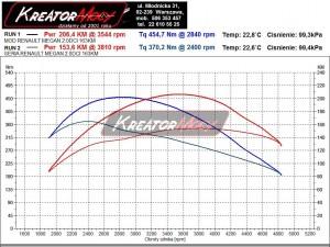 Wykres z hamowni Renault Megane III 2.0 DCI 165 KM