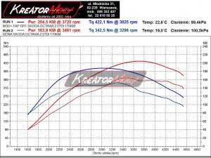 Wykres Skoda Octavia II 2.0 TDI 170 KM