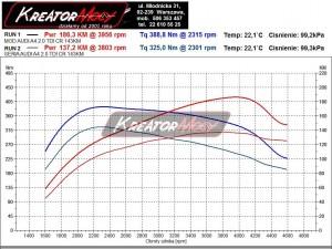Wykres mocy Audi A4 B8 2.0 TDI 143 KM