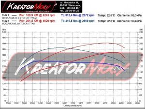 Wykres mocy Audi A6 C7 2.0 TDI 177 KM