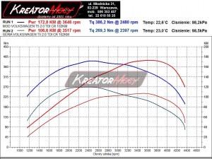 Wykres mocy VW Transporter T5 2.0 TDI 102 KM