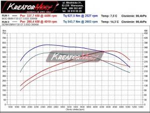 Wykres mocy BMW 5 GT F07 3.0sd 300 KM