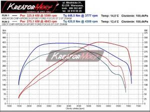 Wykres mocy Ford Focus ST MK3 2.0 250 KM