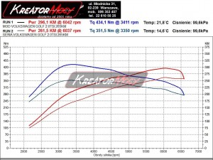 Wykres mocy VW Golf VI R 2.0 TSI 270 KM