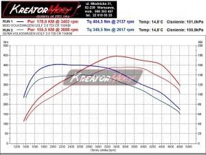 Wykres mocy VW Golf 7 2.0 TDI 150 KM