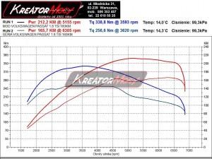 Wykres mocy VW Passat B6 1.8 TSI 160 KM