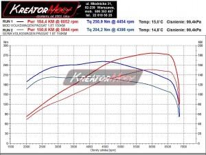 Wykres mocy VW Passat B5 1.8T 150 KM