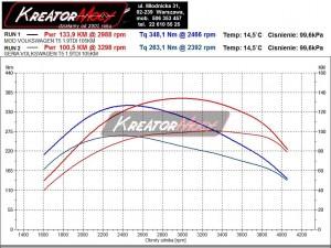 Wykres mocy VW T5 1.9 TDI 105 KM