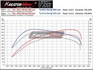 Wykres hamownia VW Touareg 3.0 TDI 245 KM