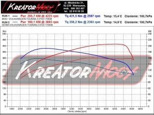 Wykres mocy VW Touran II 2.0 TDI 170 KM