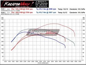 Wykres mocy Mazda CX7 2.2 MZR-CD 173 KM
