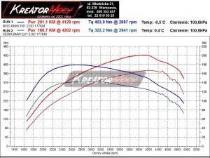 Wykres mocy BMW 5 E61 520d 177 KM